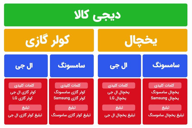 ساختار اکانت گوگل ادز