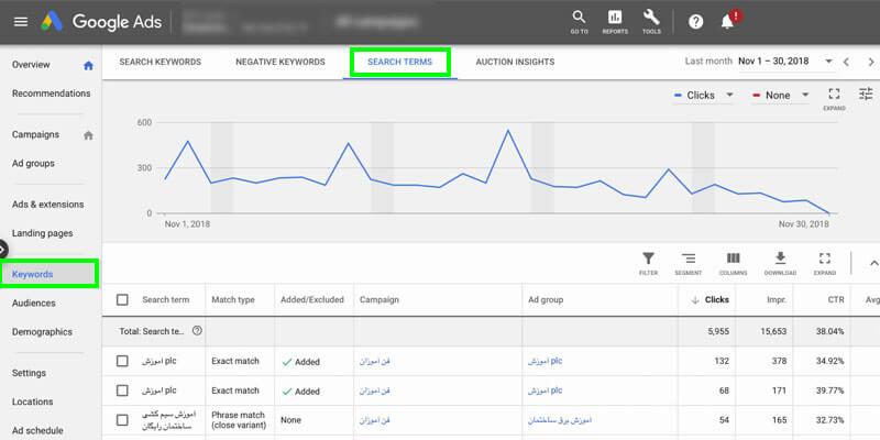 بهینه سازی کلمات کلیدی تبلیغات گوگل