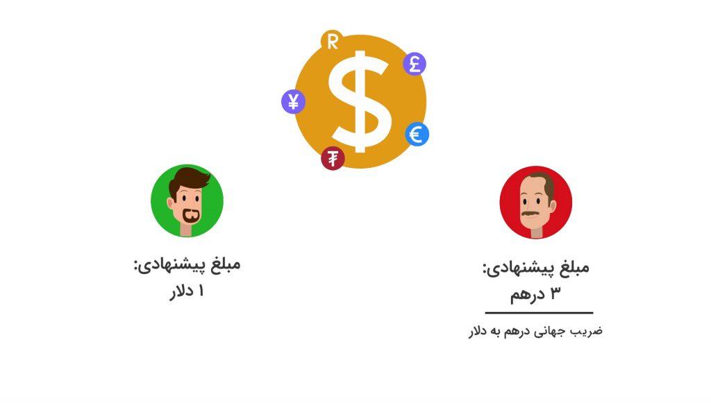 پرداخت هزینه تبلیغات گوگل ادز