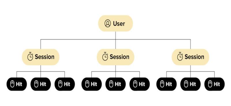 طبقه بندی داده ها نسبت به کاربران و سشن ها در آنالیتیکس