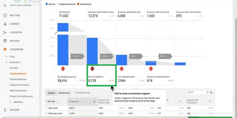 نرخ خروج کاربران از فروشگاه محصولات گوگل