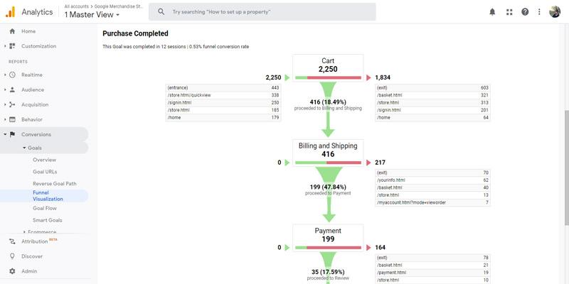 مشاهده آمار Funnel Visualization در بخش Conversion آنالیتیکس