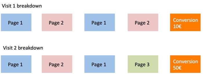 ارزش صفحات در ابزار تجزیه و تحلیل گوگل
