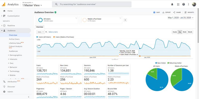 مقایسه کاربران خریدار با تمامی کاربران وب سایت