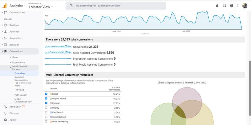 گزارشات overview در بخش Multi Channel Funnel