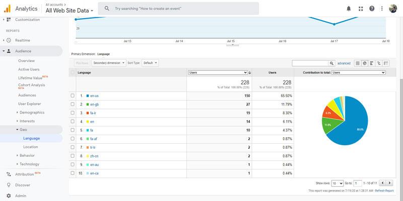 گزارش مربوط به مخاطبین آنالیتیکس در حالت Percentage