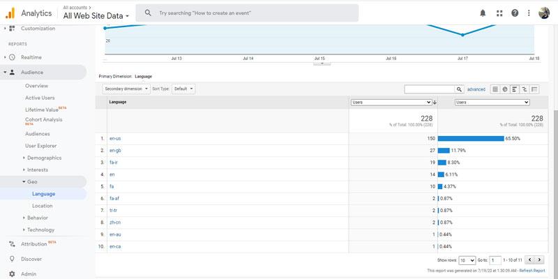گزینه Performance در گزارش های گوگل آنالیتیکس