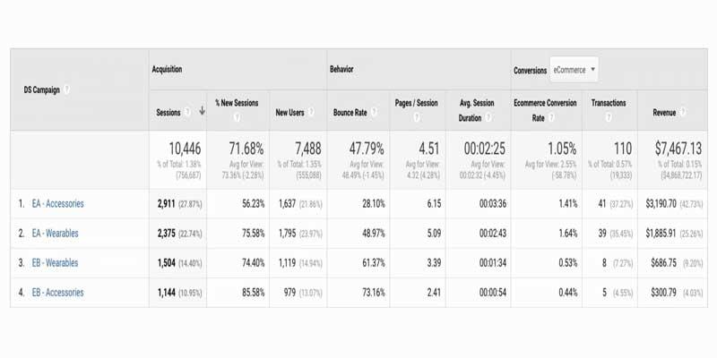 گزارش کمپین های دابل کلیک سرچ - مثال لیبل EA و EB