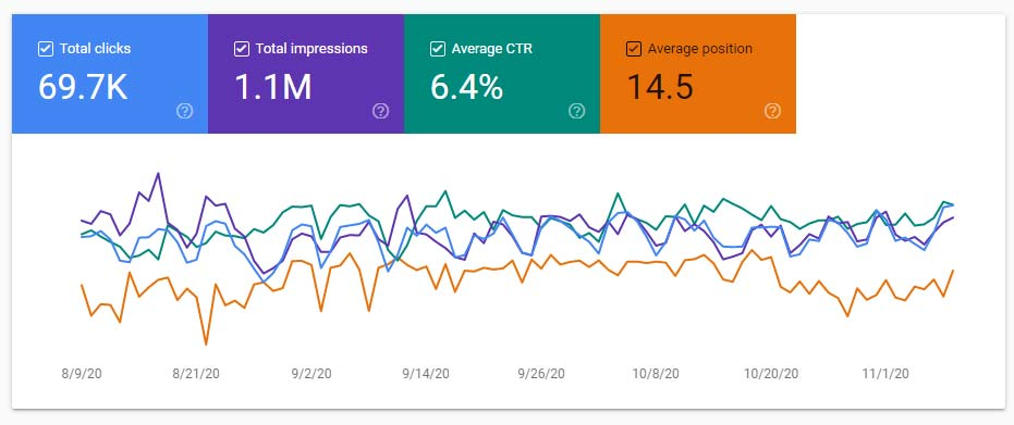 بخش Chart یا نمودار در گزارش Performance سرچ کنسول