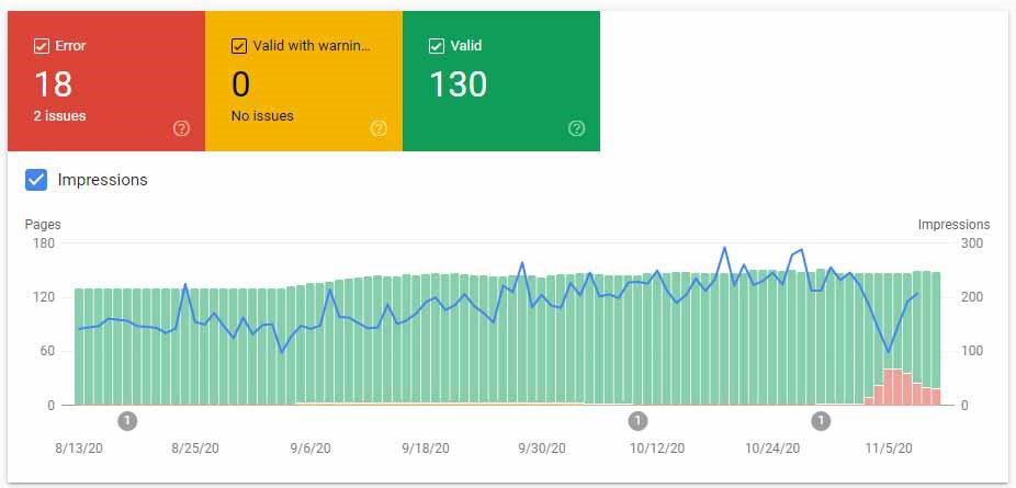 مشاهده تعداد ایمپرشن های صفحات AMP در گوگل سرچ کنسول